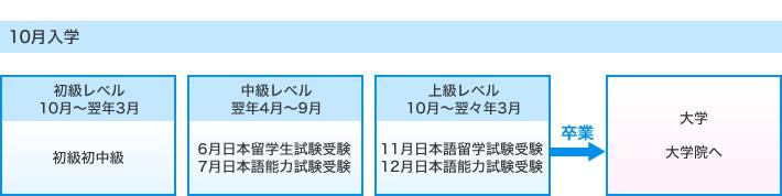 10月入学